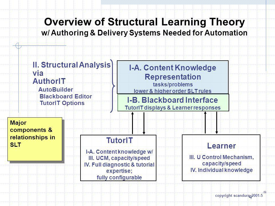 4 Overview of Structural Learning Theory w/ Authoring & Delivery Systems Needed for Automation I-A. Content Knowledge Representation tasks/problems lo