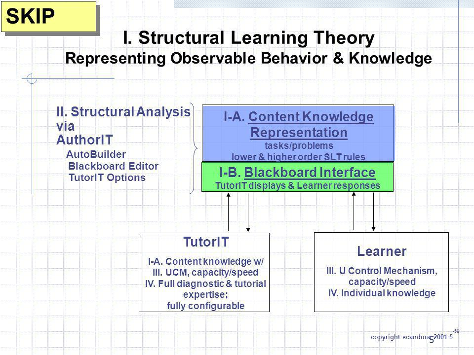 5 I. Structural Learning Theory Representing Observable Behavior & Knowledge I-A. Content Knowledge Representation tasks/problems lower & higher order