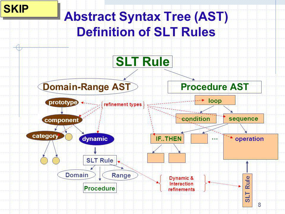 8 Abstract Syntax Tree (AST) Definition of SLT Rules category Domain-Range ASTProcedure AST SLT Rule component dynamic loop condition sequence SLT Rul
