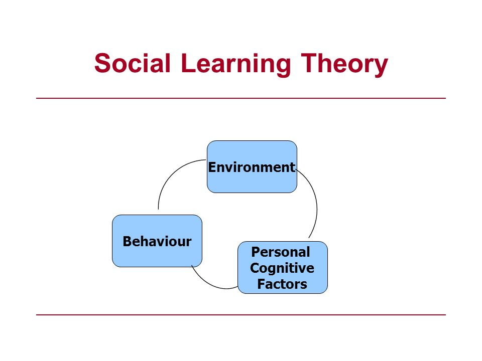 Social Learning Theory Behaviour Environment Personal Cognitive Factors