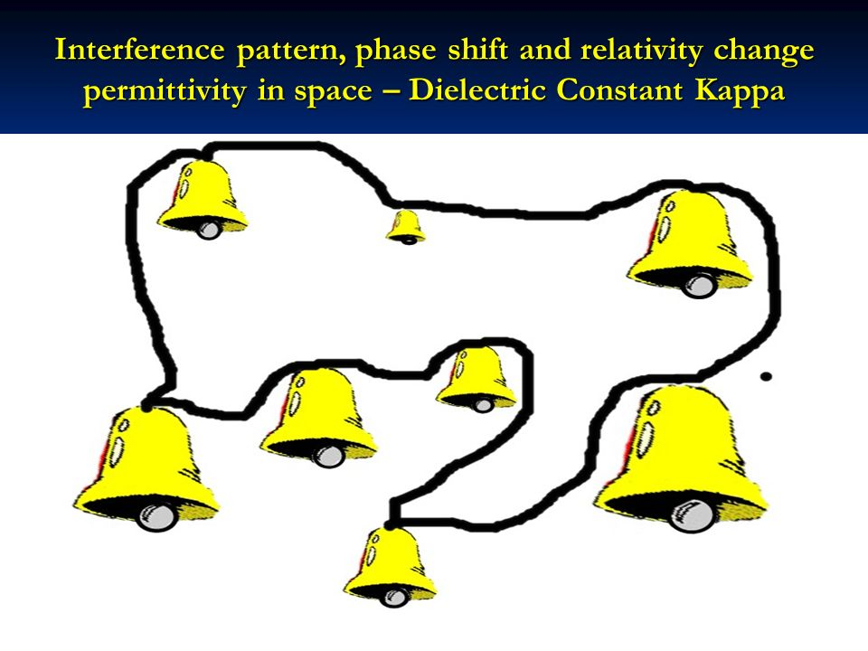 Interference pattern, phase shift and relativity change permittivity in space – Dielectric Constant Kappa
