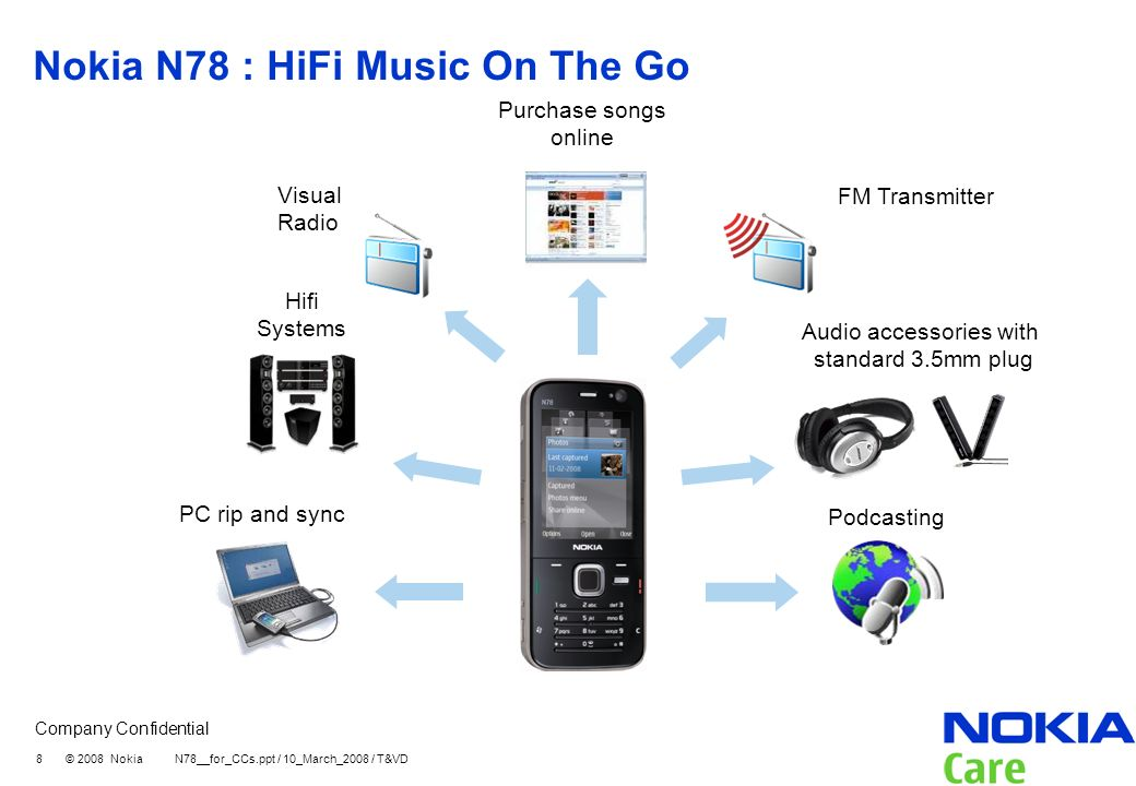 Company Confidential 8 © 2008 Nokia N78__for_CCs.ppt / 10_March_2008 / T&VD Nokia N78 : HiFi Music On The Go Audio accessories with standard 3.5mm plug Visual Radio Hifi Systems PC rip and sync Purchase songs online Podcasting FM Transmitter