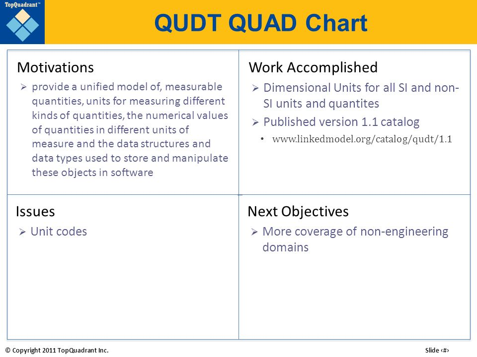 © Copyright 2011 TopQuadrant Inc. Slide # QUDT QUAD Chart Work Accomplished Dimensional Units for all SI and non- SI units and quantites Published ver