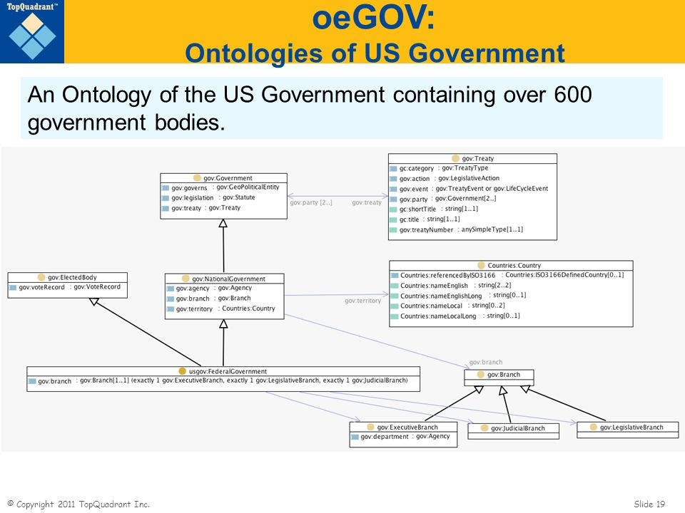 © Copyright 2011 TopQuadrant Inc. Slide 19 oeGOV: Ontologies of US Government An Ontology of the US Government containing over 600 government bodies.