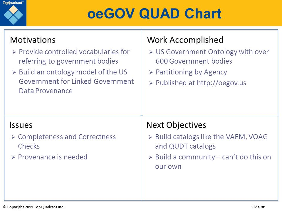 © Copyright 2011 TopQuadrant Inc. Slide # oeGOV QUAD Chart Work Accomplished US Government Ontology with over 600 Government bodies Partitioning by Ag