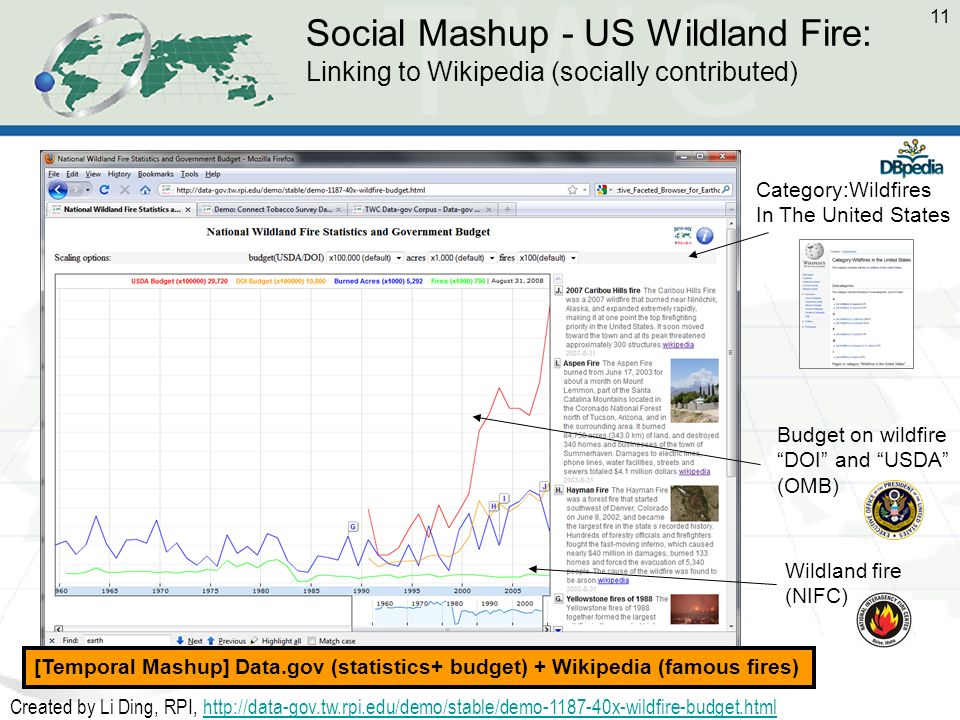 11 Social Mashup - US Wildland Fire: Linking to Wikipedia (socially contributed) Wildland fire (NIFC) Budget on wildfire DOI and USDA (OMB) Category:W
