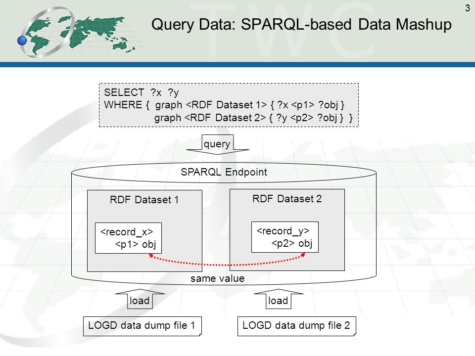 3 Query Data: SPARQL-based Data Mashup LOGD data dump file 1LOGD data dump file 2 SPARQL Endpoint RDF Dataset 1 obj RDF Dataset 2 obj same value load