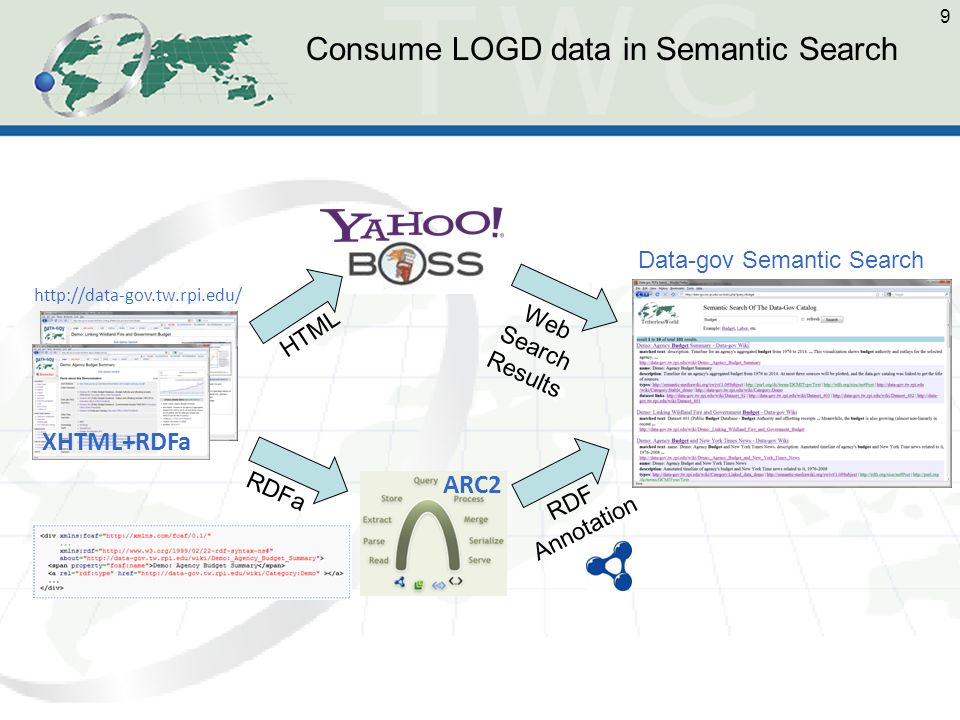 9 XHTML+RDFa ARC2 http://data-gov.tw.rpi.edu/ Data-gov Semantic Search HTML RDFa Web Search Results RDF Annotation Consume LOGD data in Semantic Searc