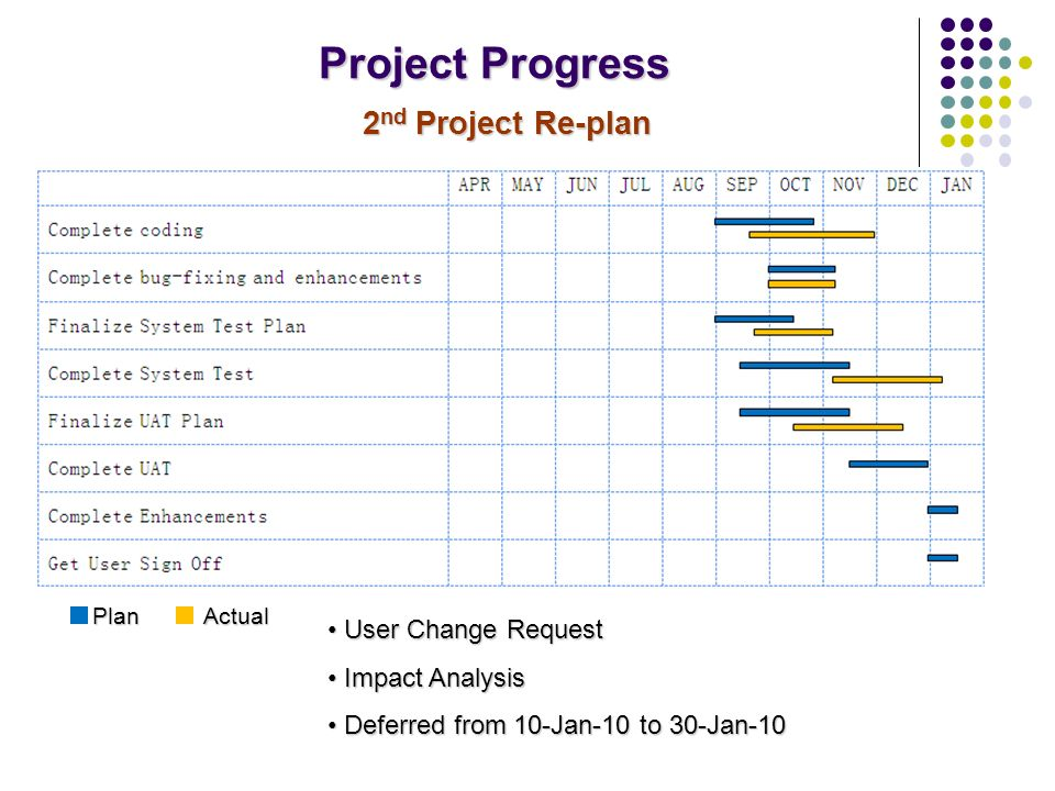 Project Progress 2 nd Project Re-plan User Change Request User Change Request Impact Analysis Impact Analysis Deferred from 10-Jan-10 to 30-Jan-10 Deferred from 10-Jan-10 to 30-Jan-10 Plan Actual