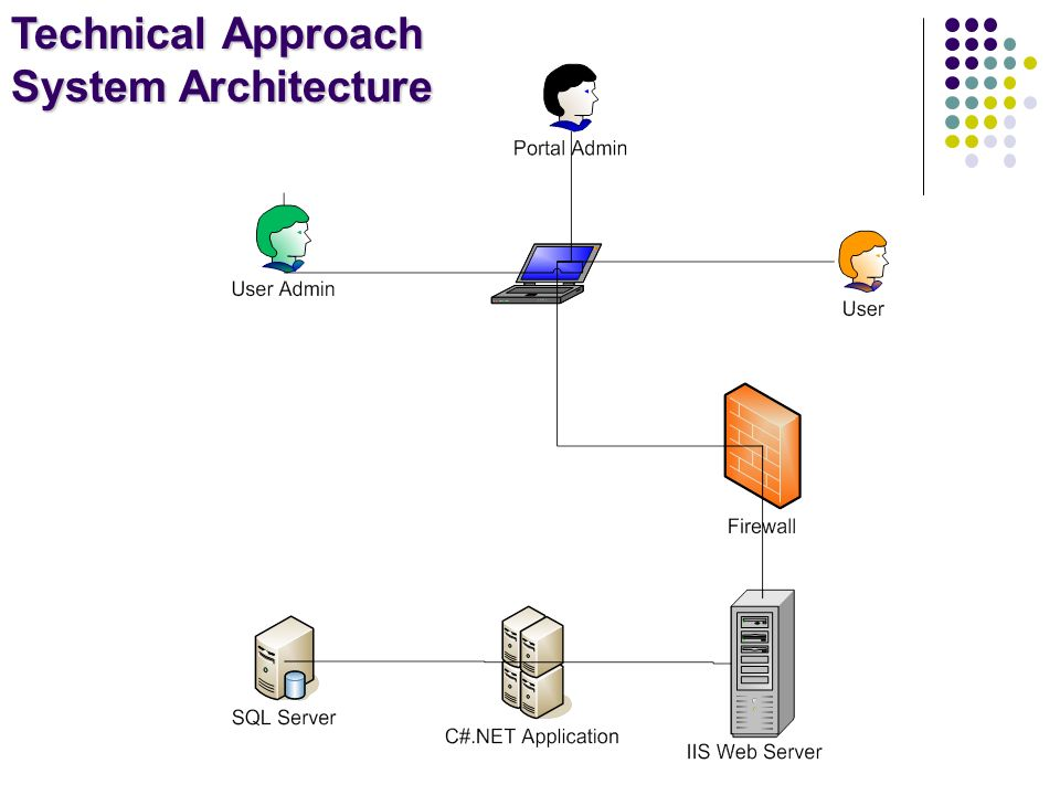 Technical Approach System Architecture