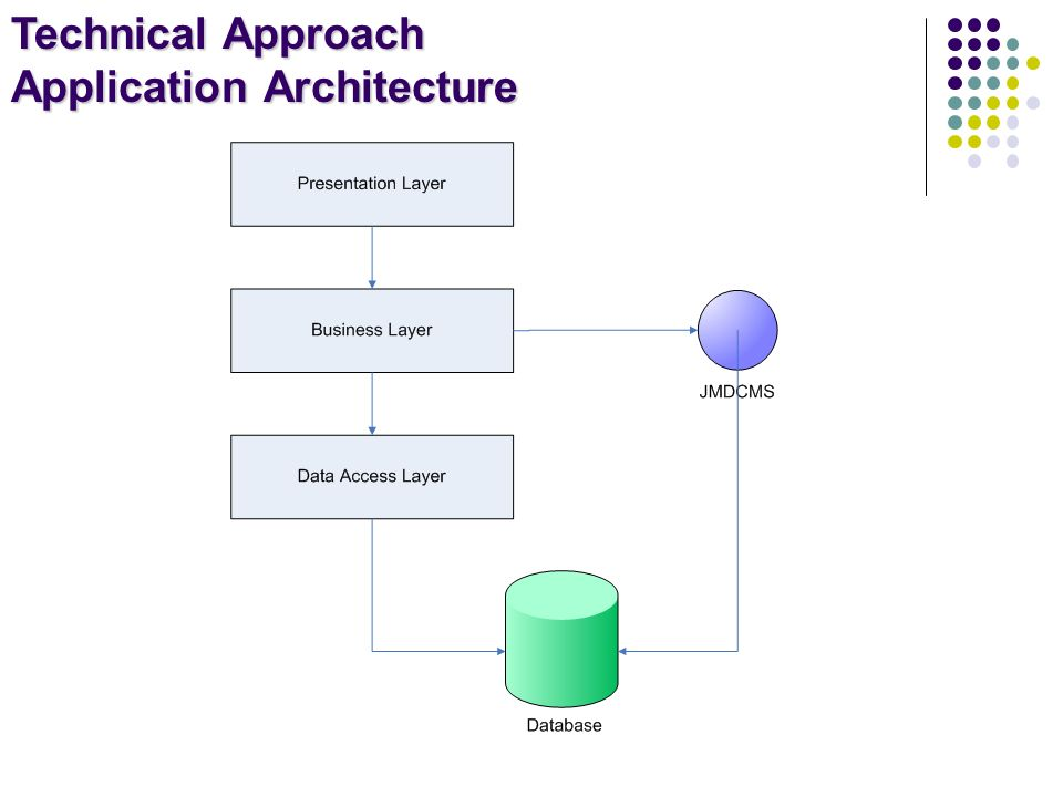 Technical Approach Application Architecture