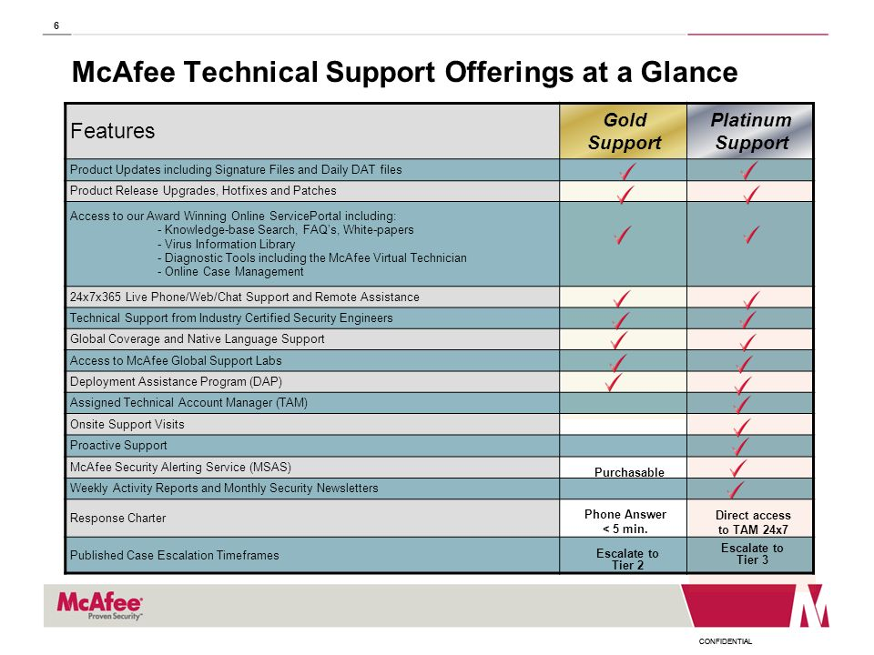 CONFIDENTIAL 6 McAfee Technical Support Offerings at a Glance Features Gold Support Platinum Support Product Updates including Signature Files and Dai