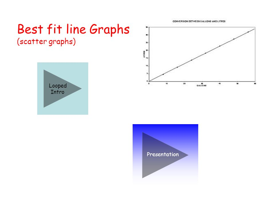 Drawing a line graph Time (minutes)024681012141618 Temperature ( o C) 0 10 20 30 40 50 60 Highest value = 18Highest value = 60 Time (minutes) 2 468 1012 14 16 18 20 x x x x x x x x x x Temperature ( o C)15202530354045505560 Exit