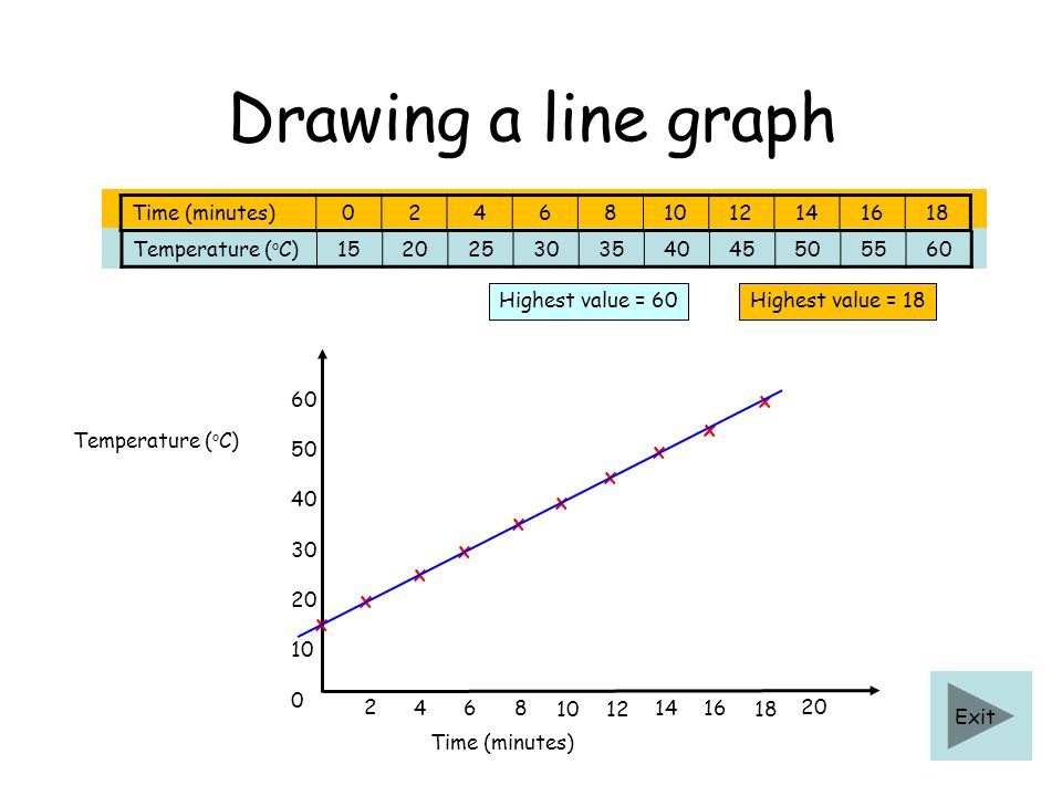 Drawing a line graph Time (minutes)024681012141618 Temperature ( o C) 0 10 20 30 40 50 60 Highest value = 18Highest value = 60 Time (minutes) 2 468 10