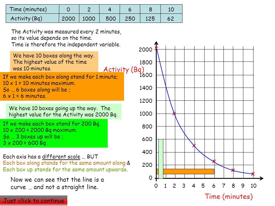 2000 1800 1600 1400 1200 1000 800 600 400 200 0 Activity (Bq) 0 1 2 3 4 5 6 7 8 9 10 Time (minutes) Activity (Bq) 0 2 4 6 8 10 2000 1000 500 250 125 6