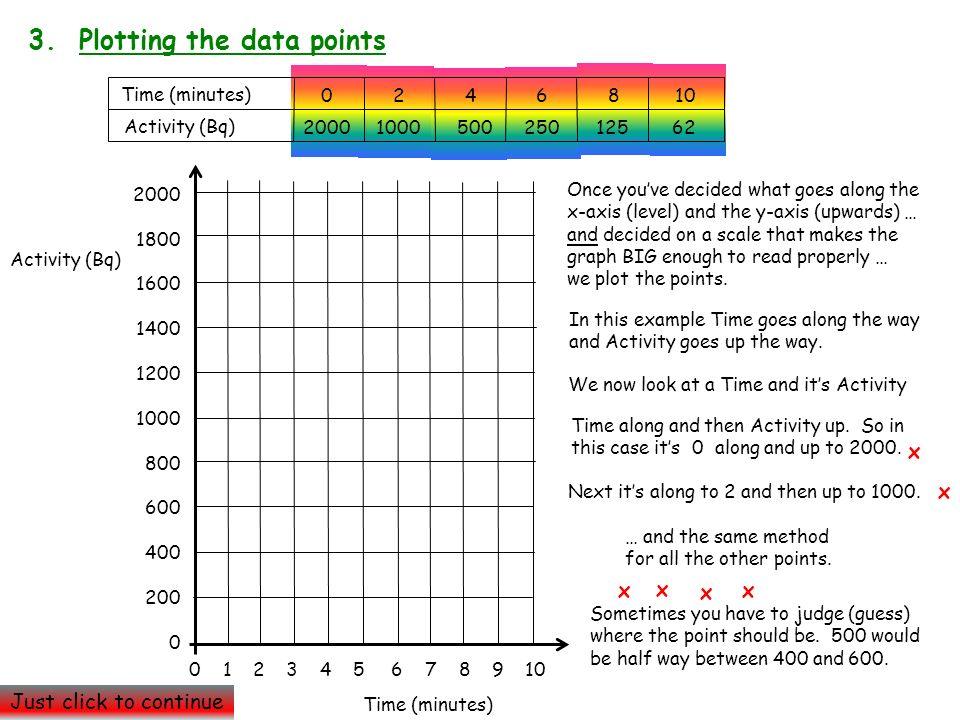 3. Plotting the data points Time (minutes) Activity (Bq) 0 2 4 6 8 10 2000 1000 500 250 125 62 2000 1800 1600 1400 1200 1000 800 600 400 200 0 Activit