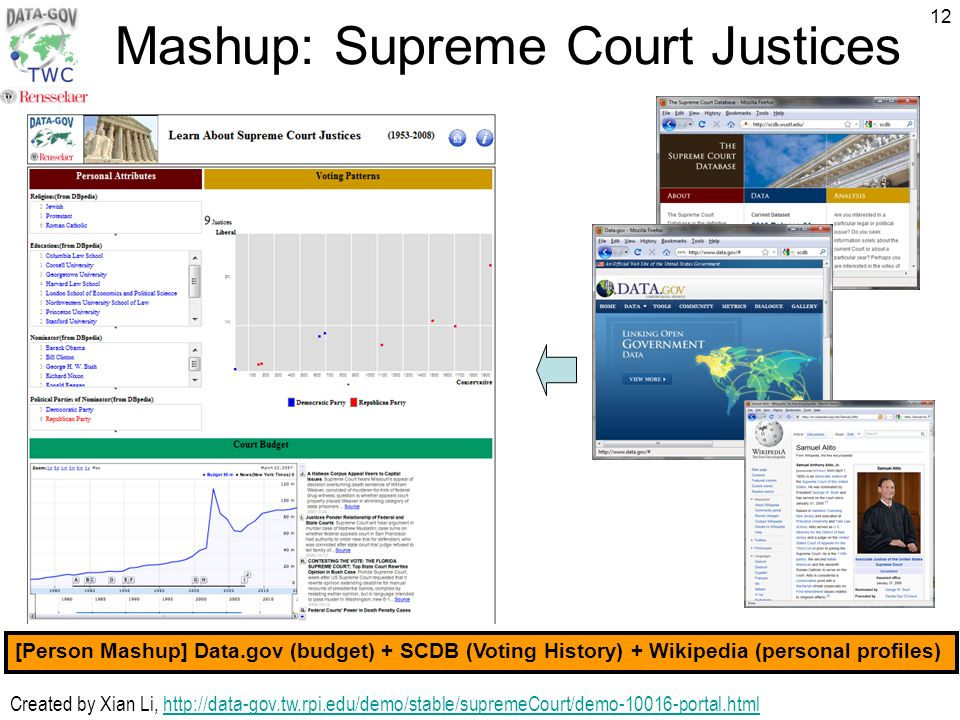 12 Mashup: Supreme Court Justices Created by Xian Li,   [Person Mashup] Data.gov (budget) + SCDB (Voting History) + Wikipedia (personal profiles)