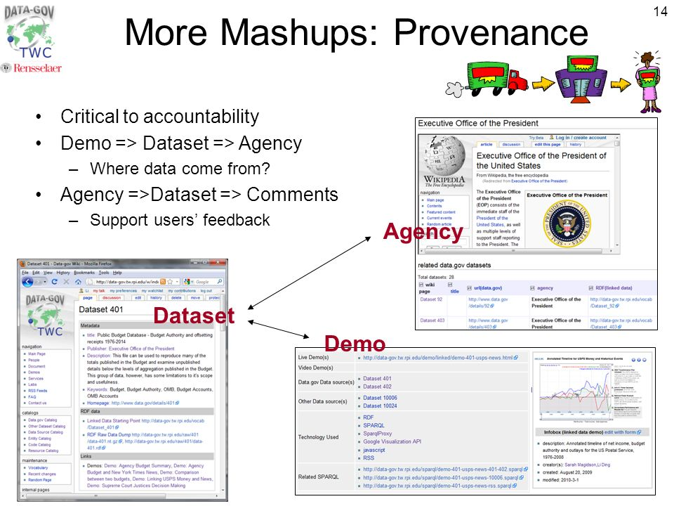 14 More Mashups: Provenance Critical to accountability Demo => Dataset => Agency –Where data come from.