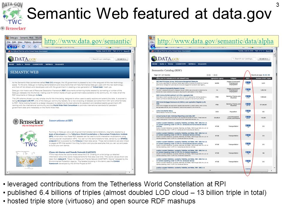 3 Semantic Web featured at data.gov leveraged contributions from the Tetherless World Constellation at RPI published 6.4 billions of triples (almost doubled LOD cloud – 13 billion triple in total) hosted triple store (virtuoso) and open source RDF mashups