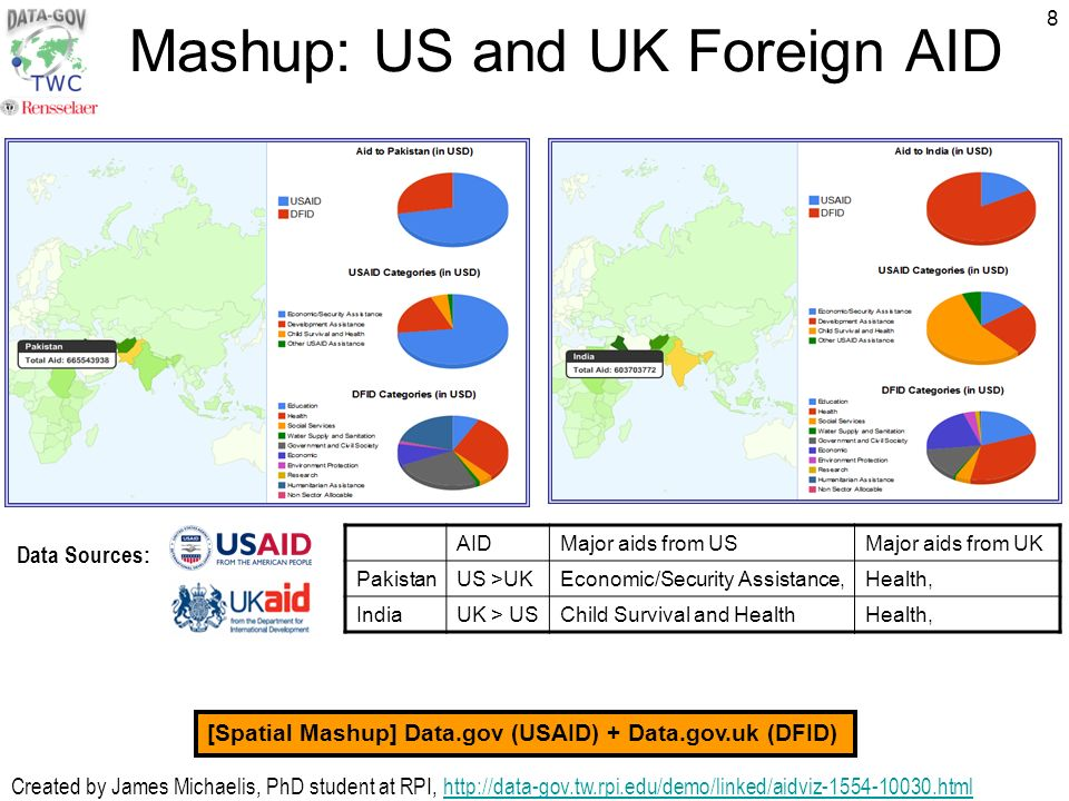 8 Mashup: US and UK Foreign AID AIDMajor aids from USMajor aids from UK PakistanUS >UKEconomic/Security Assistance,Health, IndiaUK > USChild Survival and HealthHealth, Created by James Michaelis, PhD student at RPI,   Data Sources: [Spatial Mashup] Data.gov (USAID) + Data.gov.uk (DFID)