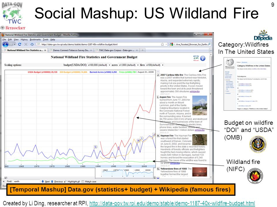 9 Social Mashup: US Wildland Fire Wildland fire (NIFC) Budget on wildfire DOI and USDA (OMB) Category:Wildfires In The United States Created by Li Ding, researcher at RPI,   [Temporal Mashup] Data.gov (statistics+ budget) + Wikipedia (famous fires)