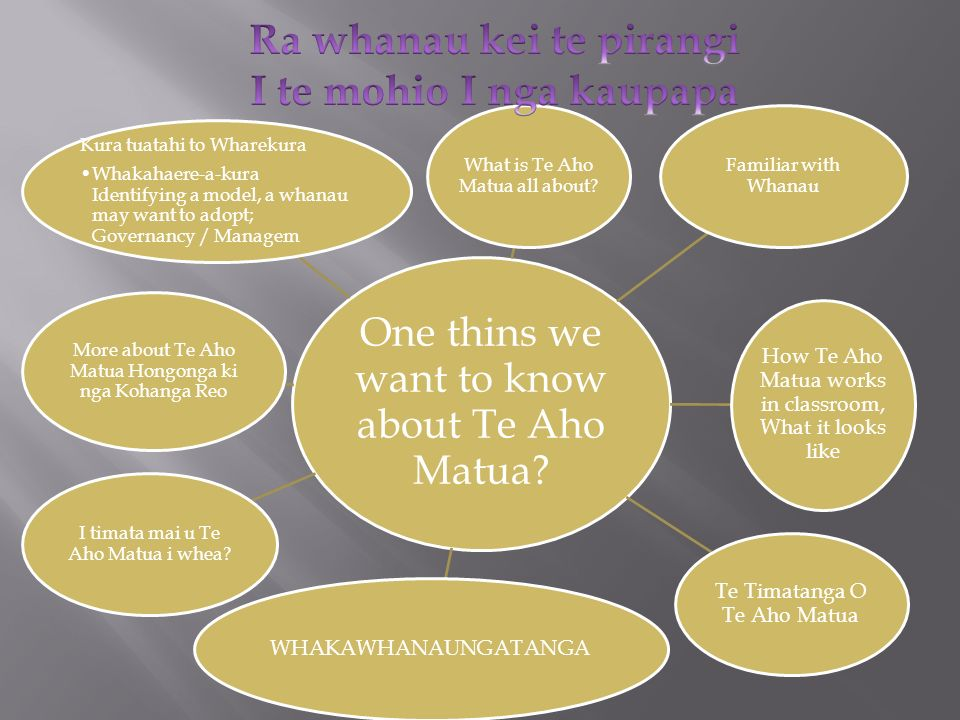 One thins we want to know about Te Aho Matua? What is Te Aho Matua all about? Familiar with Whanau How Te Aho Matua works in classroom, What it looks