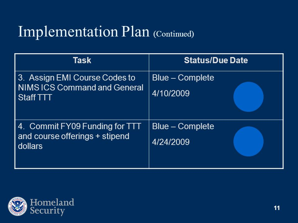 11 Implementation Plan (Continued) TaskStatus/Due Date 3. Assign EMI Course Codes to NIMS ICS Command and General Staff TTT Blue – Complete 4/10/2009
