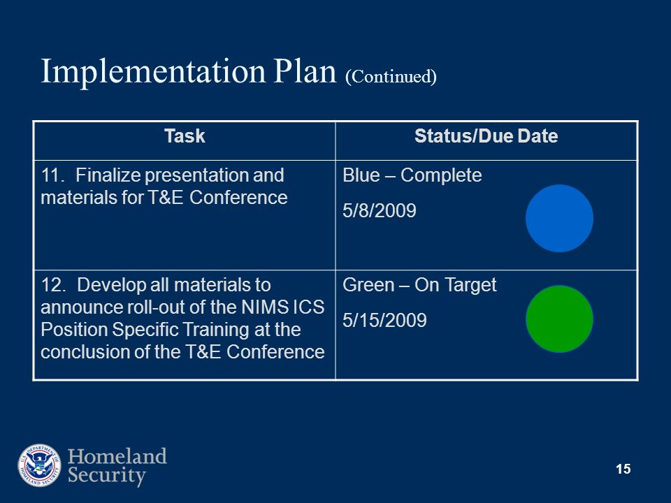 15 Implementation Plan (Continued) TaskStatus/Due Date 11. Finalize presentation and materials for T&E Conference Blue – Complete 5/8/2009 12. Develop