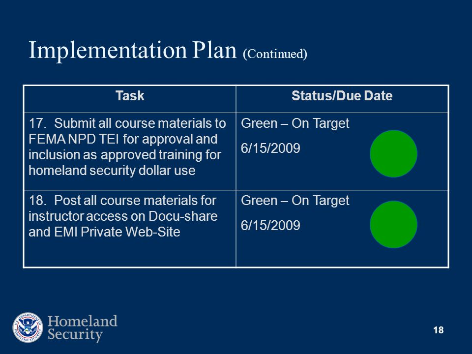 18 Implementation Plan (Continued) TaskStatus/Due Date 17. Submit all course materials to FEMA NPD TEI for approval and inclusion as approved training