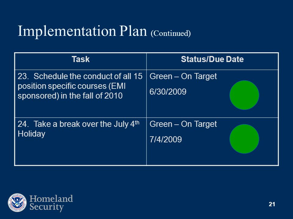 21 Implementation Plan (Continued) TaskStatus/Due Date 23. Schedule the conduct of all 15 position specific courses (EMI sponsored) in the fall of 201