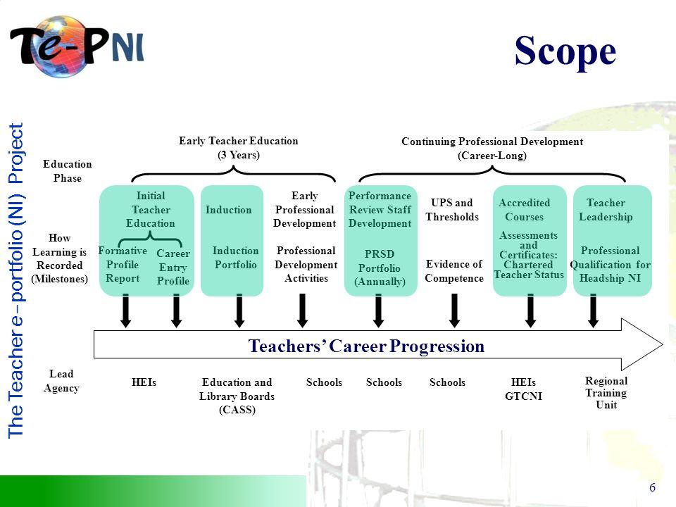 The Teacher e–portfolio (NI) Project 6 UPS and Thresholds Performance Review Staff Development Evidence of Competence PRSD Portfolio (Annually) HEIs G