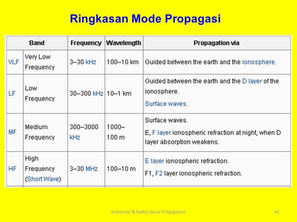 Anetenna & Radio-Wave Propogation41 Ringkasan Mode Propagasi