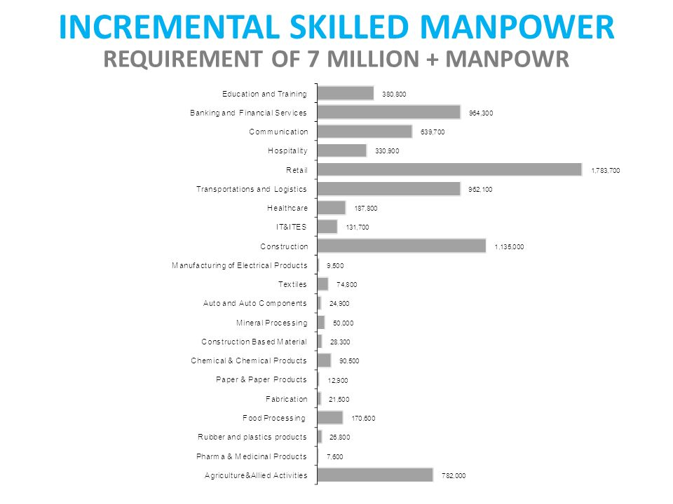 INCREMENTAL SKILLED MANPOWER REQUIREMENT OF 7 MILLION + MANPOWR