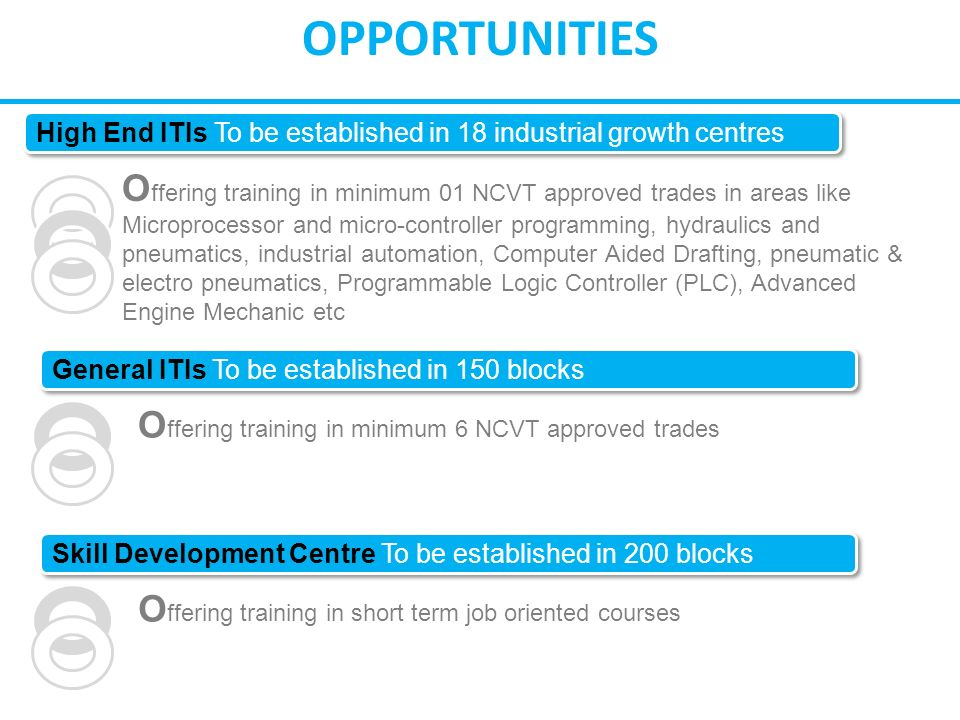 OPPORTUNITIES High End ITIs To be established in 18 industrial growth centres O ffering training in minimum 01 NCVT approved trades in areas like Microprocessor and micro-controller programming, hydraulics and pneumatics, industrial automation, Computer Aided Drafting, pneumatic & electro pneumatics, Programmable Logic Controller (PLC), Advanced Engine Mechanic etc General ITIs To be established in 150 blocks O ffering training in minimum 6 NCVT approved trades Skill Development Centre To be established in 200 blocks O ffering training in short term job oriented courses