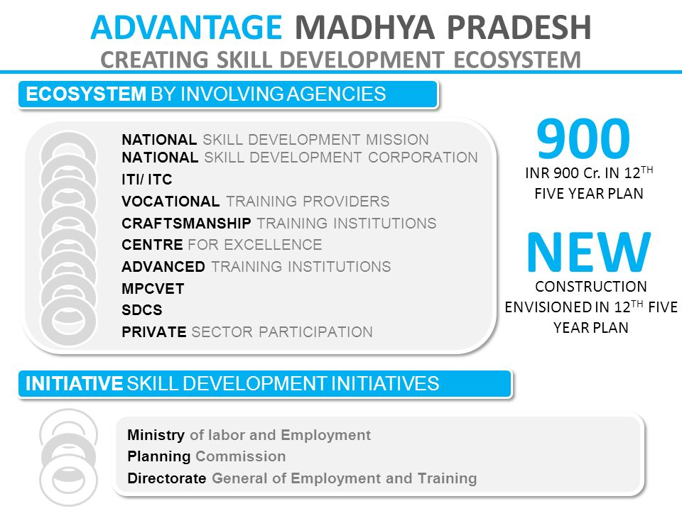 ADVANTAGE MADHYA PRADESH CREATING SKILL DEVELOPMENT ECOSYSTEM INITIATIVE SKILL DEVELOPMENT INITIATIVES ECOSYSTEM BY INVOLVING AGENCIES NATIONAL SKILL DEVELOPMENT MISSION NATIONAL SKILL DEVELOPMENT CORPORATION ITI/ ITC VOCATIONAL TRAINING PROVIDERS CRAFTSMANSHIP TRAINING INSTITUTIONS CENTRE FOR EXCELLENCE ADVANCED TRAINING INSTITUTIONS MPCVET SDCS PRIVATE SECTOR PARTICIPATION Ministry of labor and Employment Planning Commission Directorate General of Employment and Training 900 INR 900 Cr.