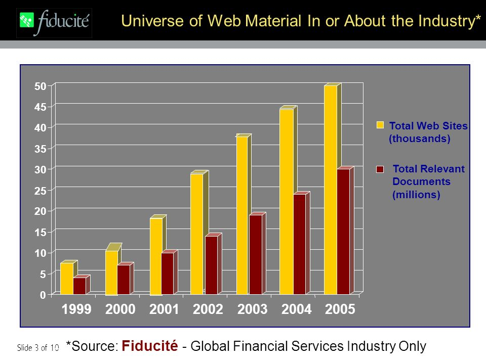 Slide 3 of 10 Universe of Web Material In or About the Industry* 0 5 10 15 20 25 30 35 40 45 50 1999200020012002200320042005 Total Web Sites (thousands) Total Relevant Documents (millions) Source: Fiducite *Source: Fiducité - Global Financial Services Industry Only