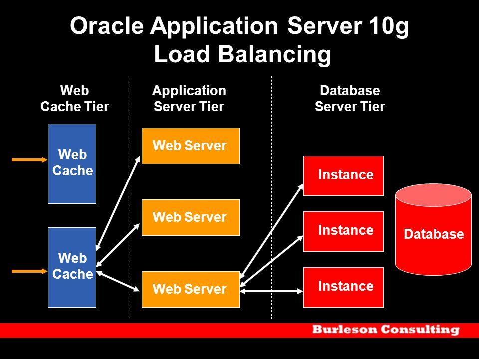 Oracle Application Server 10g Load Balancing Web Cache Web Server Database Web Server Web Cache Instance Application Server Tier Web Cache Tier Databa