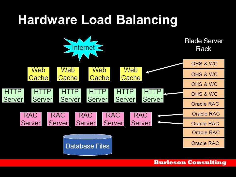 Hardware Load Balancing Web Cache Web Cache Web Cache Web Cache HTTP Server HTTP Server HTTP Server HTTP Server HTTP Server HTTP Server Database Files
