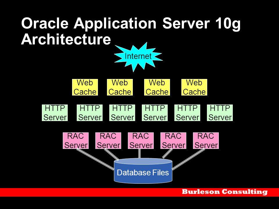 Oracle Application Server 10g Architecture Web Cache Web Cache Web Cache Web Cache HTTP Server HTTP Server HTTP Server HTTP Server HTTP Server HTTP Se