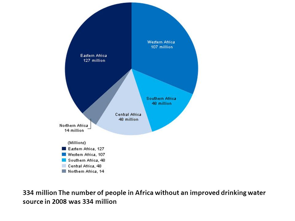 334 million The number of people in Africa without an improved drinking water source in 2008 was 334 million