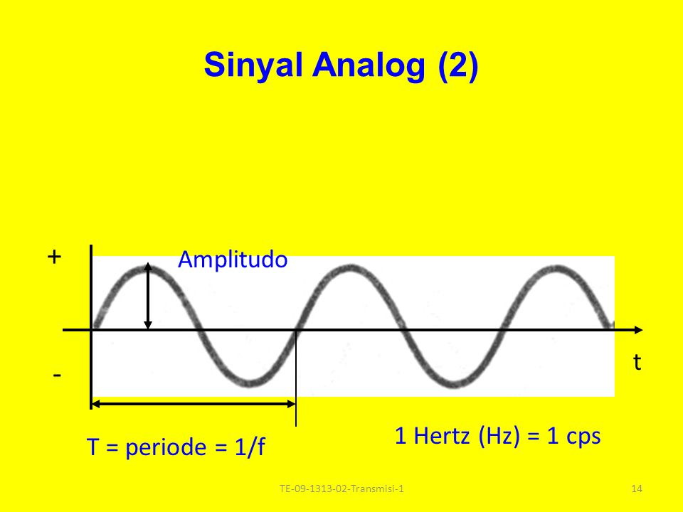 Sinyal Analog (2) + - T = periode = 1/f Amplitudo t 1 Hertz (Hz) = 1 cps 14TE-09-1313-02-Transmisi-1