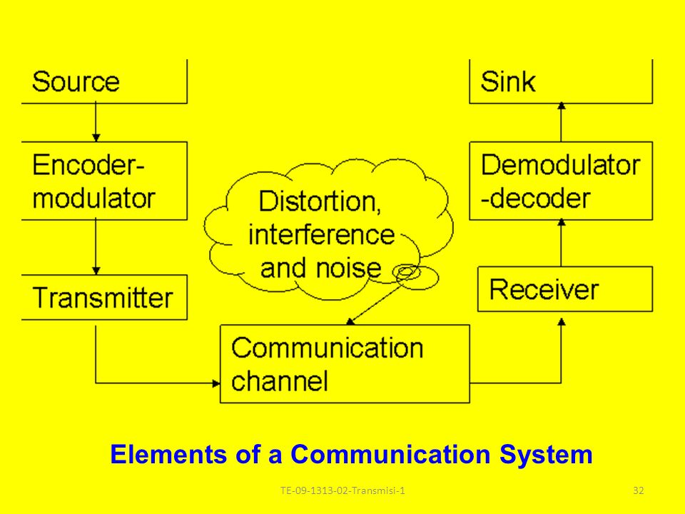 32 Elements of a Communication System