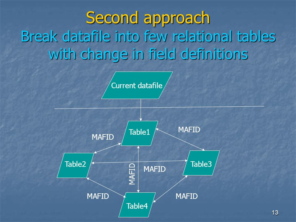 13 Second approach Break datafile into few relational tables with change in field definitions Current datafile Table1 Table2 Table4 Table3 MAFID