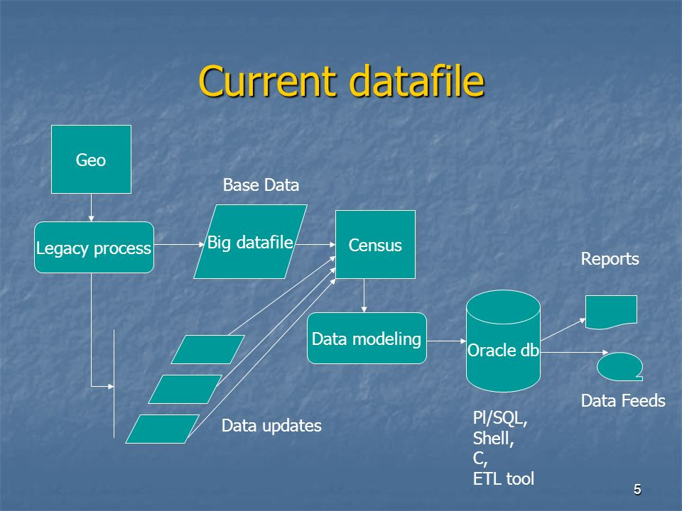 5 Current datafile Big datafile Geo Census Base Data Legacy process Data modeling Oracle db Reports Data Feeds Data updates Pl/SQL, Shell, C, ETL tool