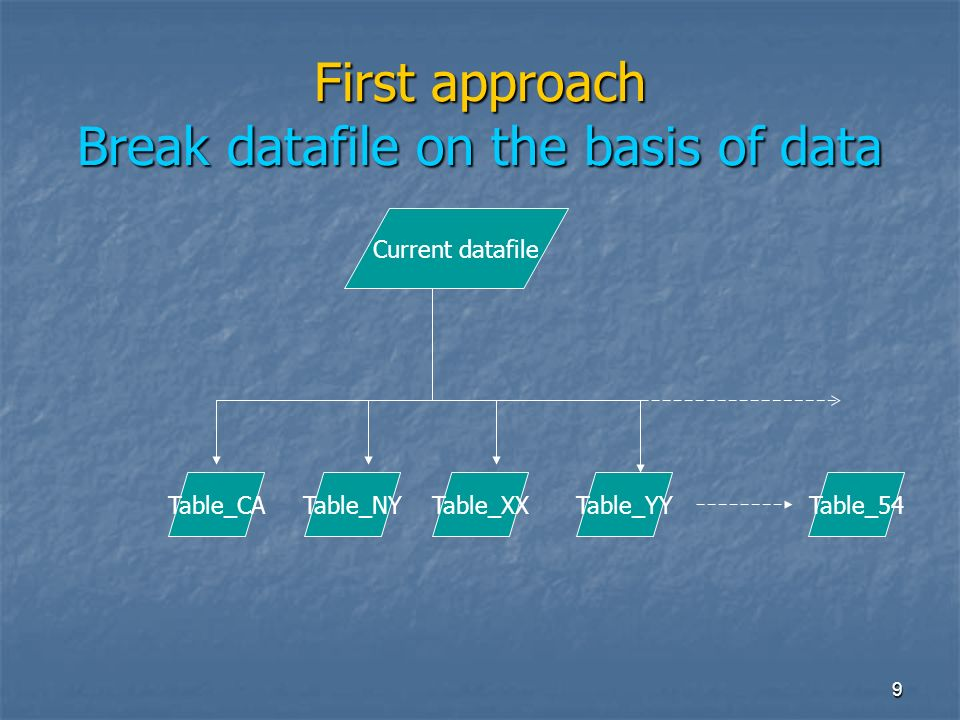 20 Continued… Break data into small files Break data into small files Load full data into tables Load full data into tables Unit test on data for consistency Unit test on data for consistency Run queries on the database Run queries on the database If needed, fine tune database If needed, fine tune database Use same approach for transactional data like RPS data Use same approach for transactional data like RPS data