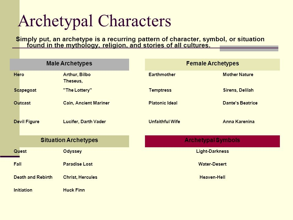 Archetypal Characters Simply put, an archetype is a recurring pattern of character, symbol, or situation found in the mythology, religion, and stories