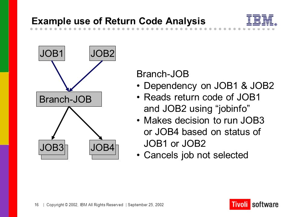 16   Copyright © 2002, IBM All Rights Reserved   September 25, 2002 Example use of Return Code Analysis JOB1 Branch-JOB Dependency on JOB1 & JOB2 Read