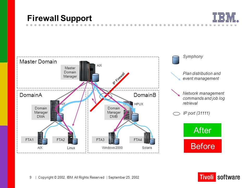 9   Copyright © 2002, IBM All Rights Reserved   September 25, 2002 Symphony Firewall Support IP Firewall Master Domain Master Domain Manager AIX Domai