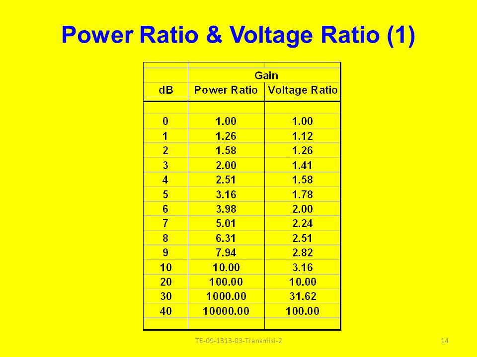 Decibel (3) Jika R1 R1 R2R2 dB = 20 Log V 1 /V 2 + 10 Log R 2 /R 1 dB = 20 Log I 1 /I 2 + 10 Log R 1 /R 2 dB = 20 Log (V 1 R 2 )/(V 2 R 1 ) dB = 20 Log (I 1 R 1 )/(I 2 R 2 ) 13TE-09-1313-03-Transmisi-2