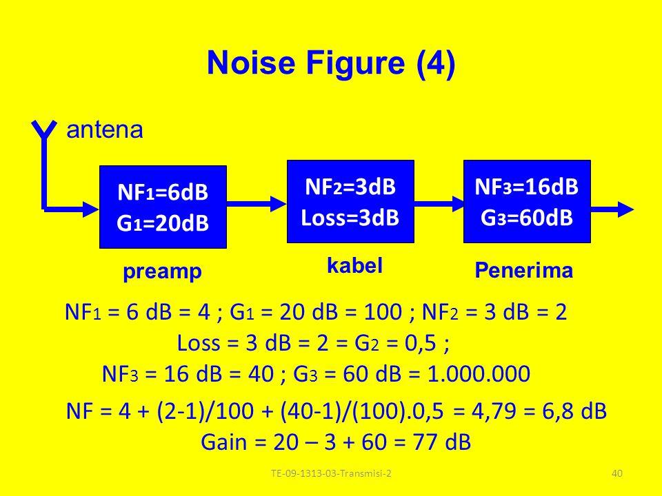 Noise Figure (3) NF 2 =3dB Loss=3dB NF 3 =16dB G 3 =60dB kabel Penerima antena NF = NF 2 + (NF 3 -1)/G 2 = 2 + (40-1)/0,5 = 80 = 19 dB Gain = -3 +60 = 57 dB NF 2 = 3 dB = 2 ; Loss = 3 dB = 2 = G 2 = 0,5 ; NF 3 = 16 dB = 40 ; G 3 = 60 dB = 1.000.000 39TE-09-1313-03-Transmisi-2 NF = NF 1 + (NF 2 – 1)/G 1 + (NF 3 -1)/G 1 G 2 + ….